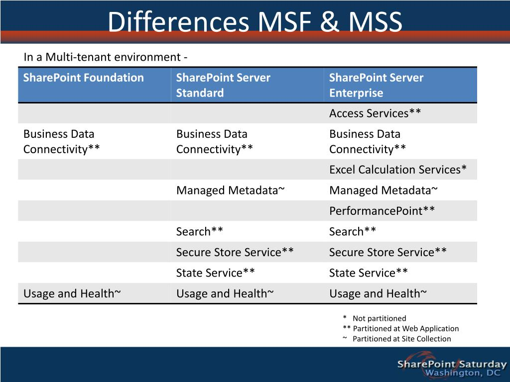 Differences MSF & MSS