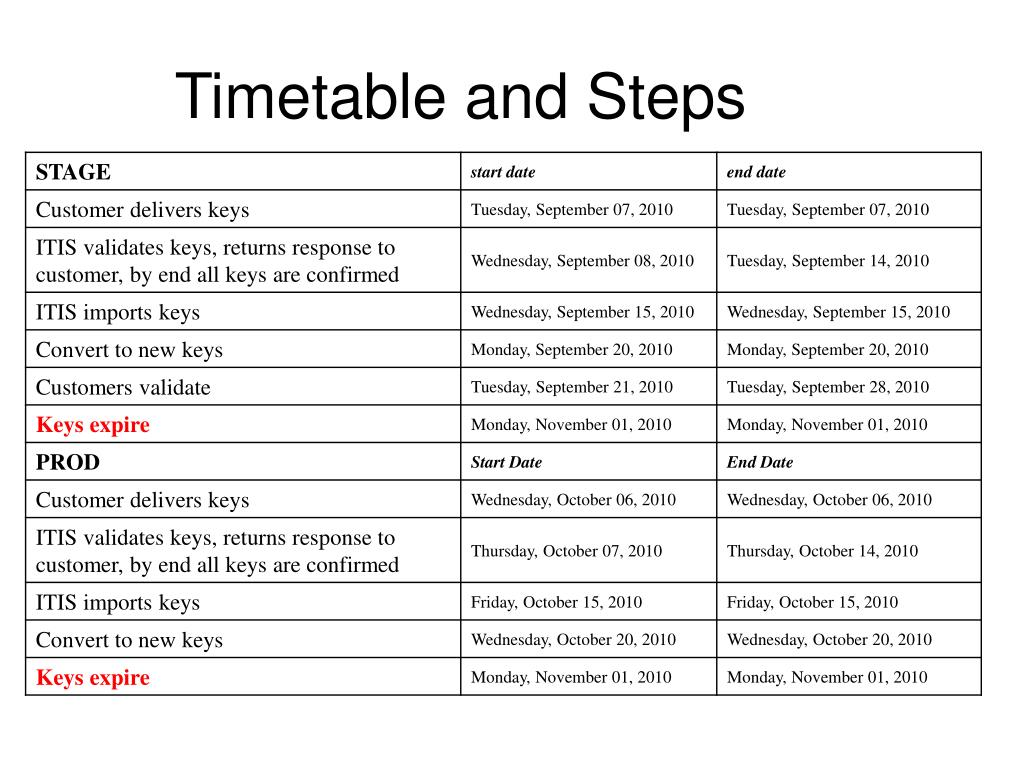 Timetable and Steps