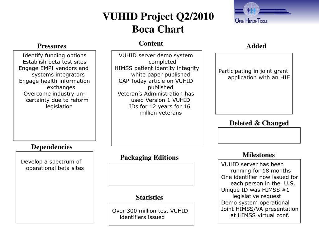 VUHID Project Q2/2010