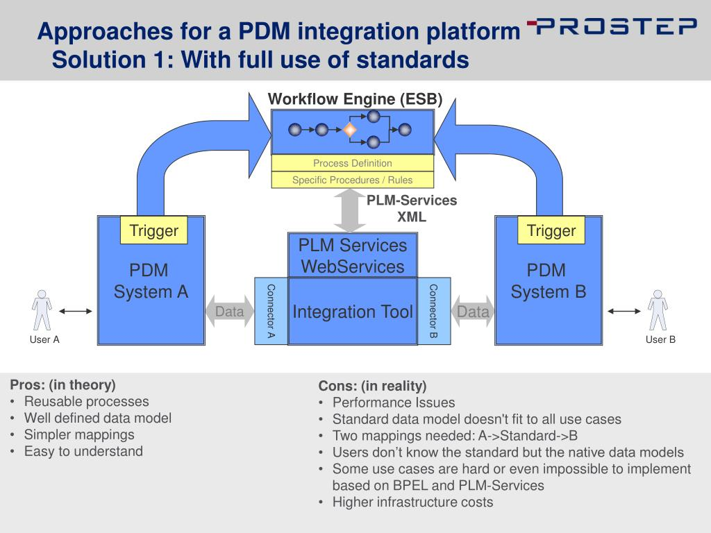 Approaches for a PDM integration platform