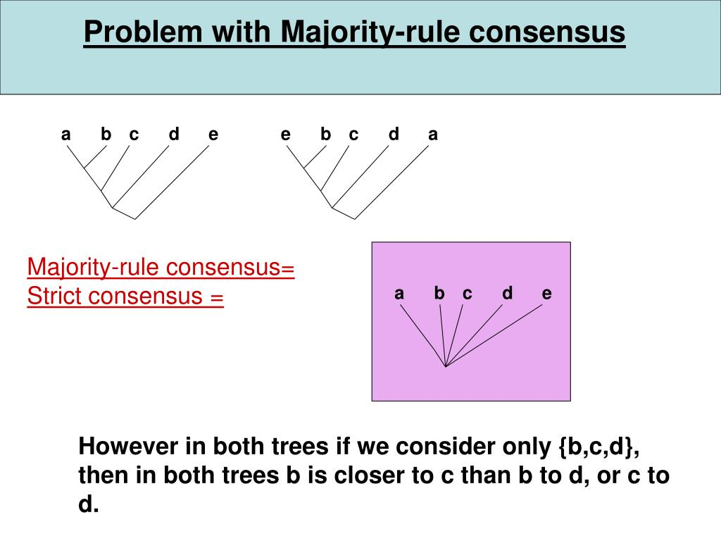 Problem with Majority-rule consensus