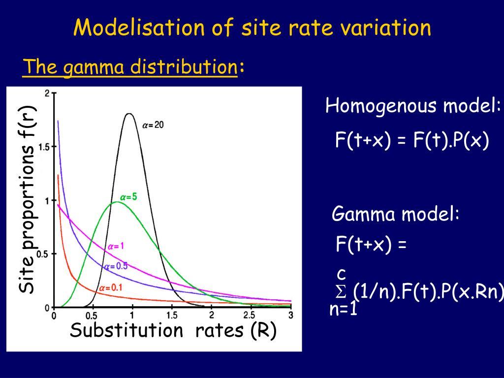 Modelisation of site rate variation