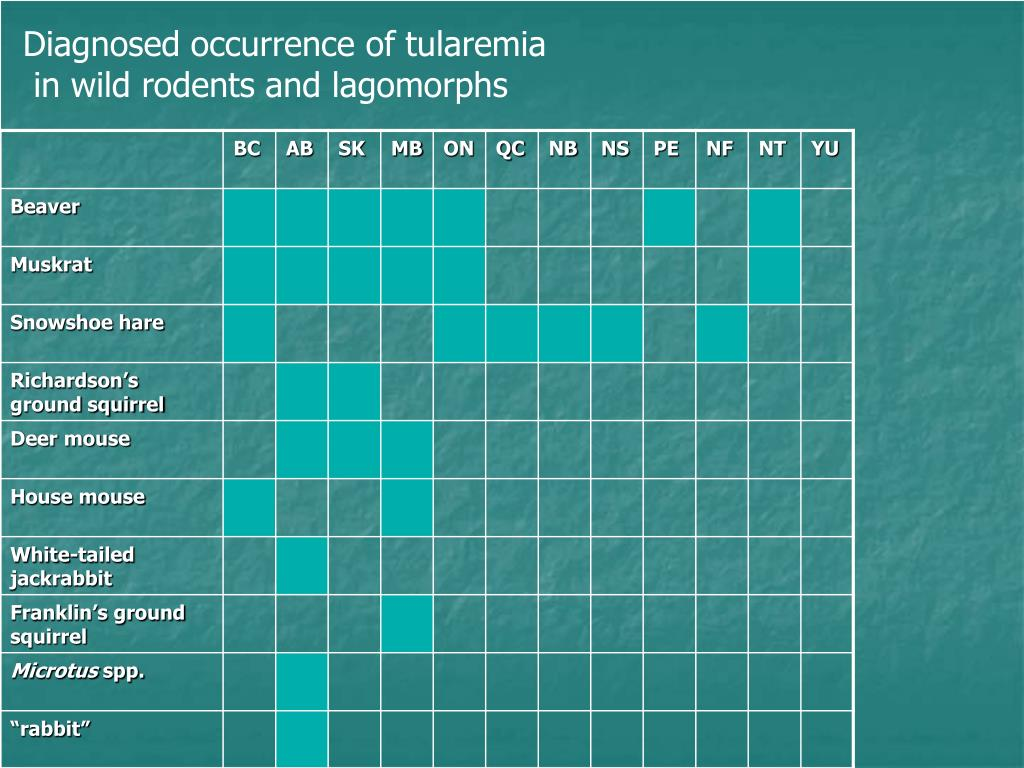 Diagnosed occurrence of tularemia