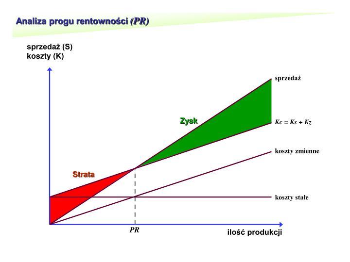 Analiza progu rentowności
