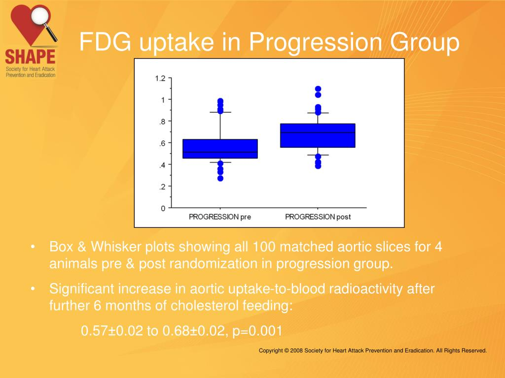 FDG uptake in Progression Group