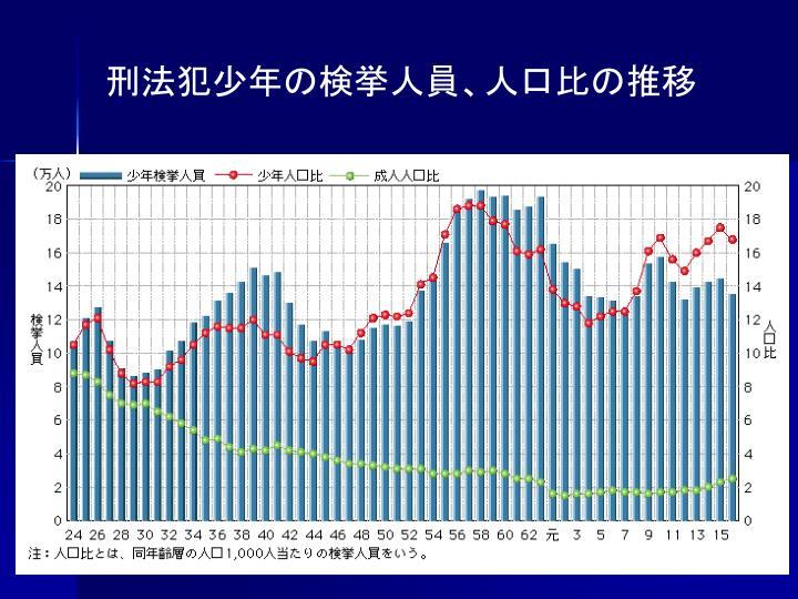 刑法犯少年の検挙人員、人口比の推移
