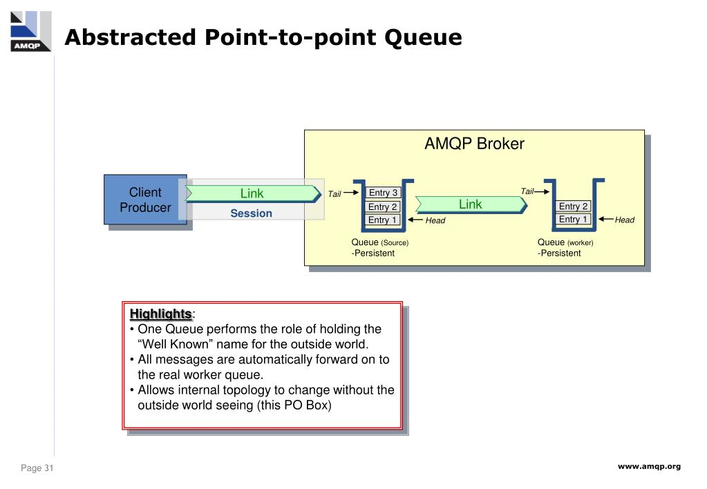 Abstracted Point-to-point Queue