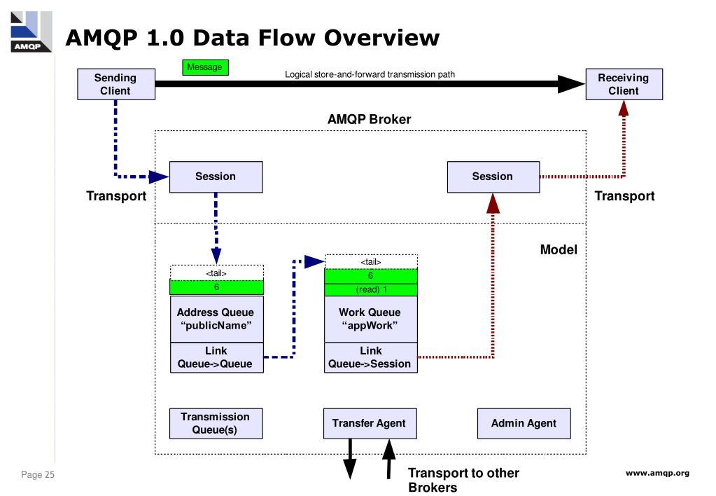 AMQP 1.0 Data Flow Overview