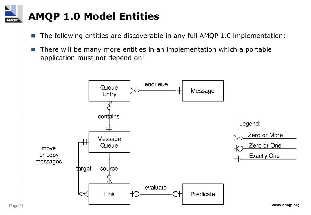 AMQP 1.0 Model Entities