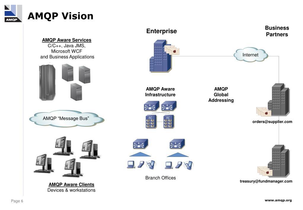 AMQP Vision