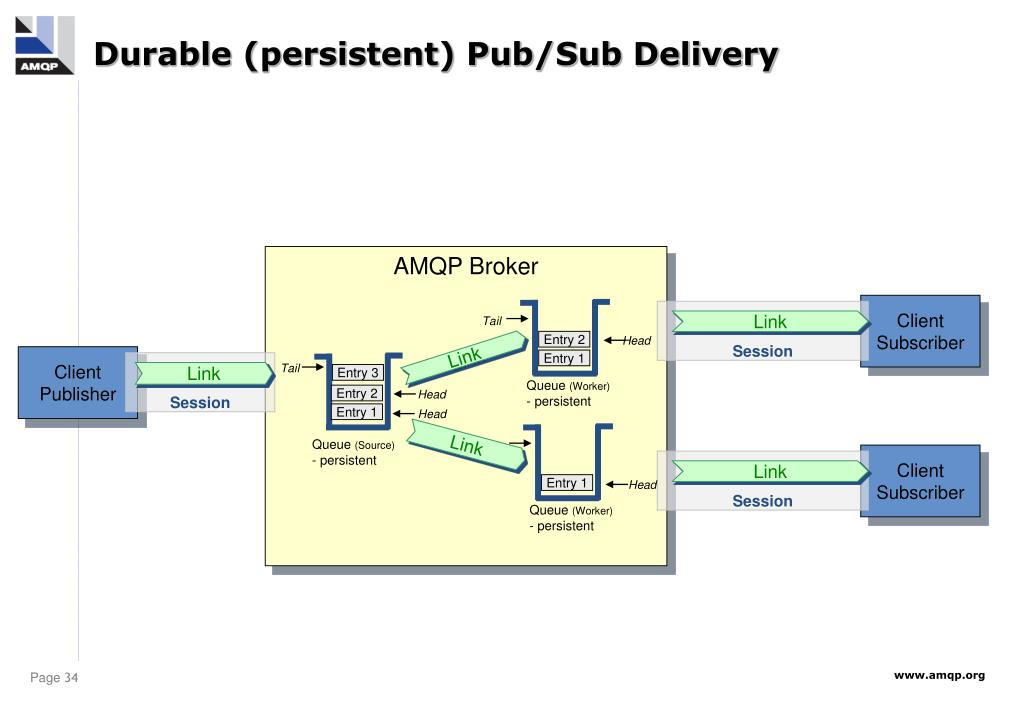 Durable (persistent) Pub/Sub Delivery