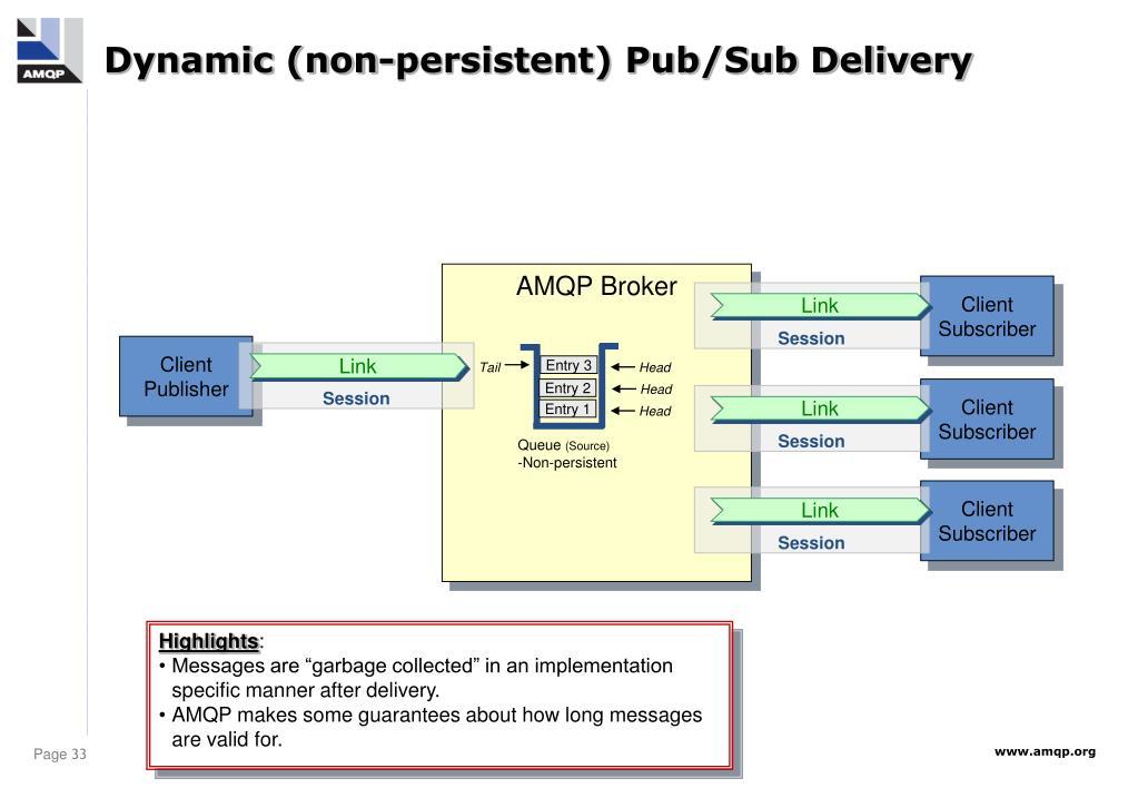 Dynamic (non-persistent) Pub/Sub Delivery