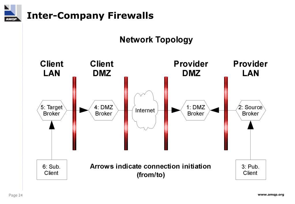 Inter-Company Firewalls