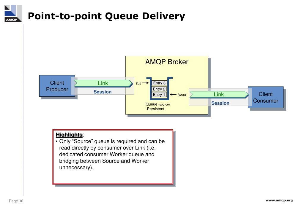 Point-to-point Queue Delivery