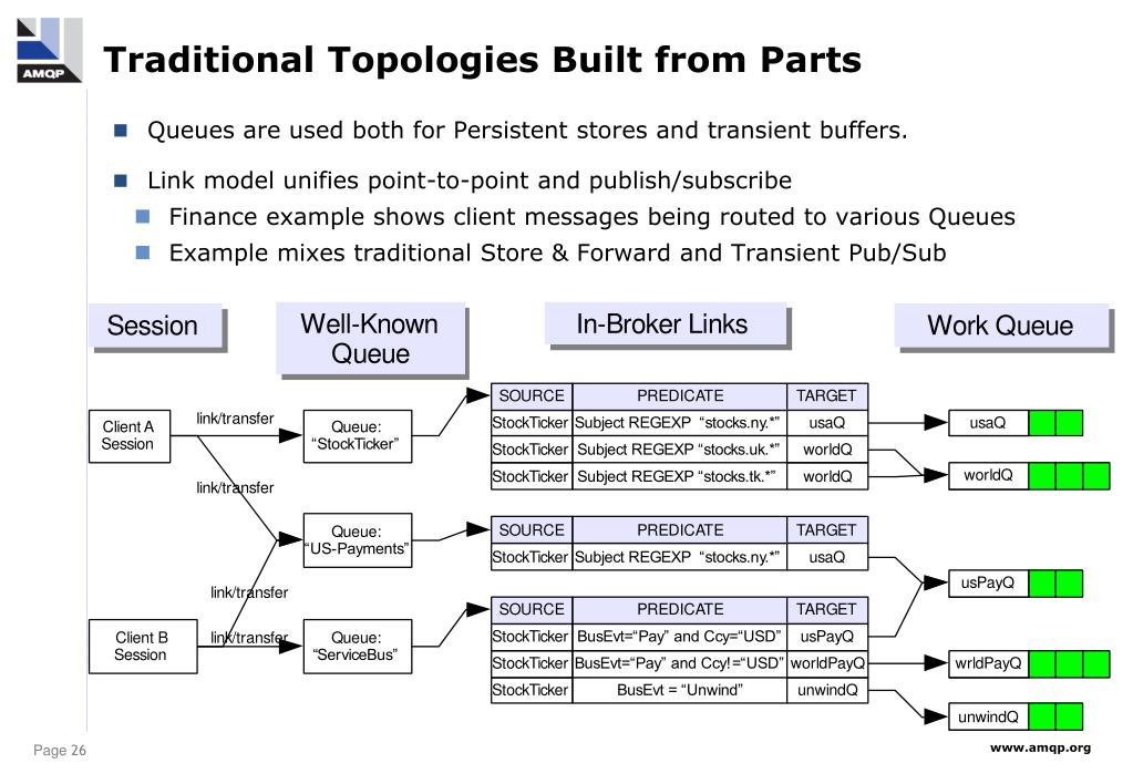 Traditional Topologies Built from Parts