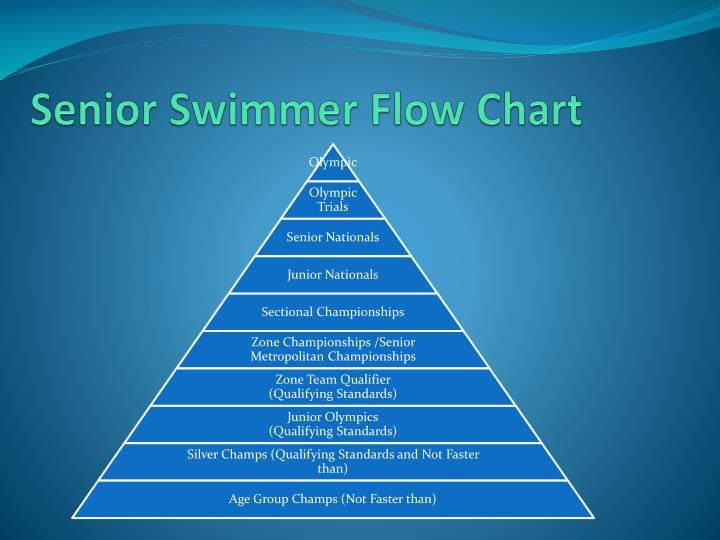 Senior Swimmer Flow Chart