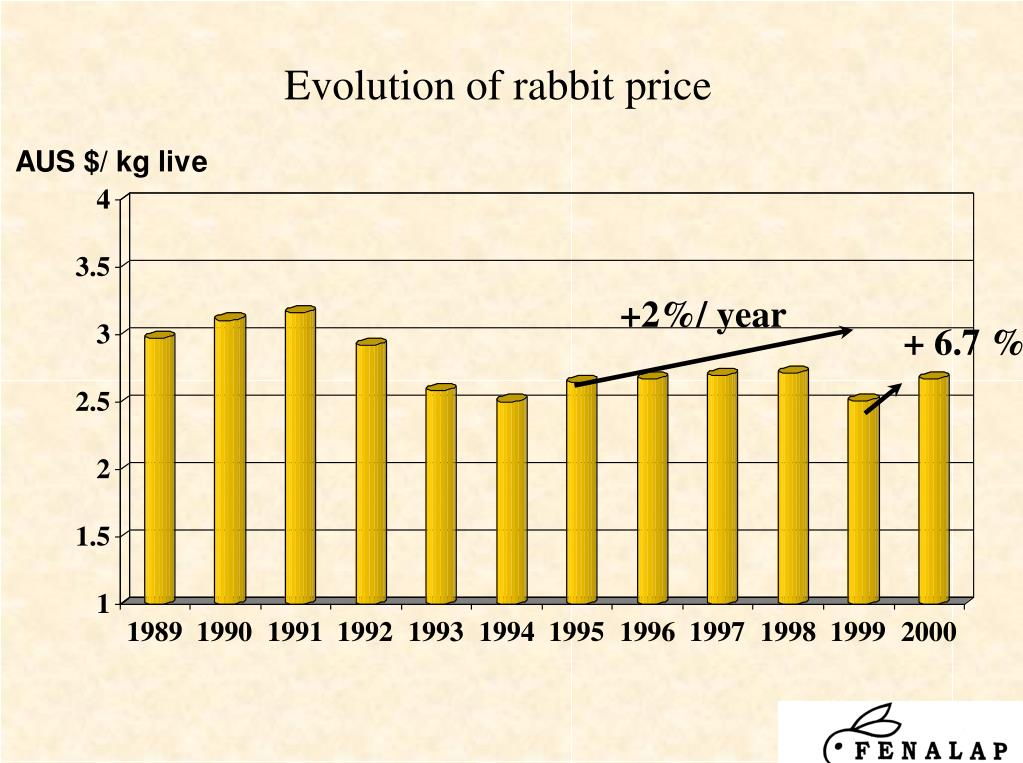 Evolution of rabbit price