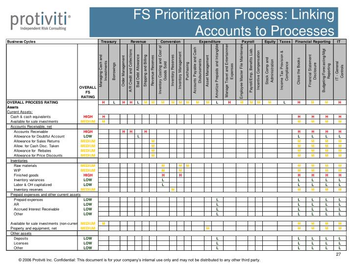 FS Prioritization Process: Linking Accounts to Processes