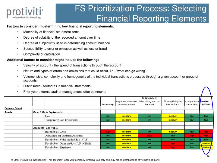 FS Prioritization Process: Selecting Financial Reporting Elements