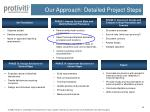 our approach detailed project steps