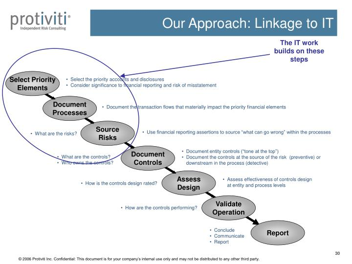Our Approach: Linkage to IT