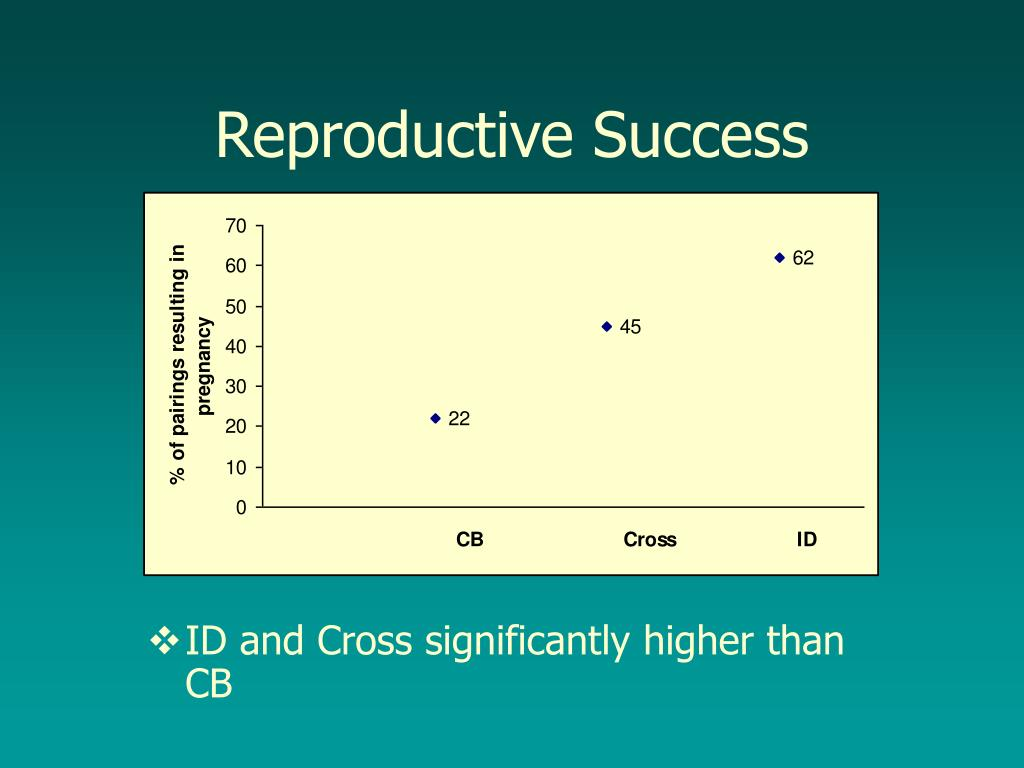 Reproductive Success