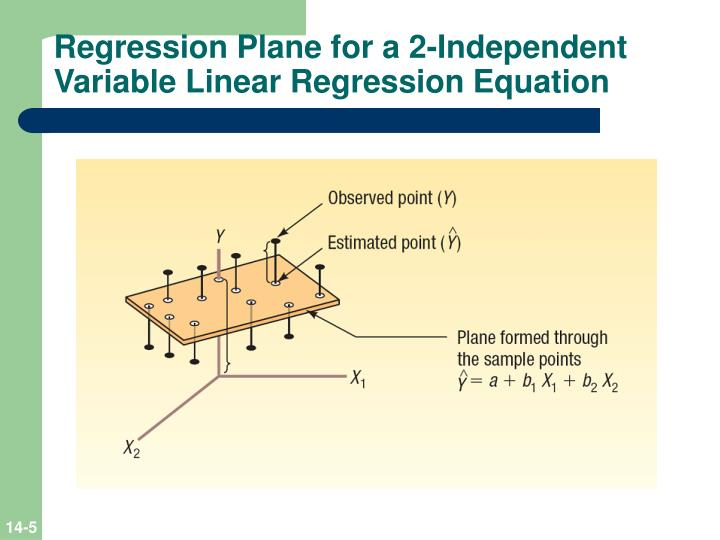 how to find multiple regression equation