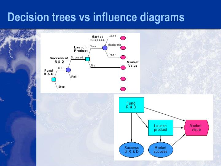 Decision trees vs influence diagrams