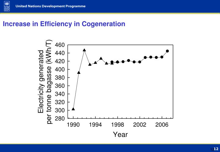 Increase in Efficiency in Cogeneration