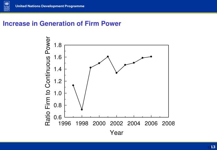 Increase in Generation of Firm Power