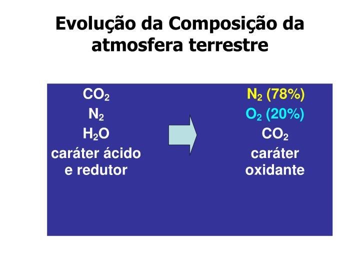 Evolução da Composição da atmosfera terrestre