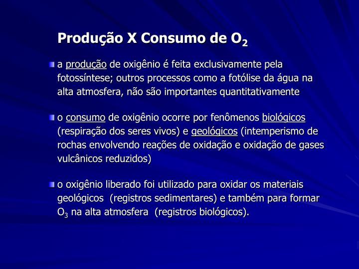 Produção X Consumo de O
