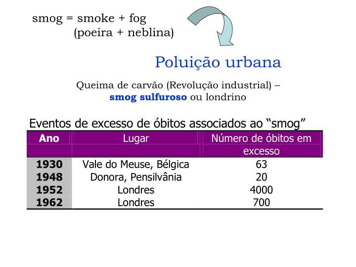 smog = smoke + fog