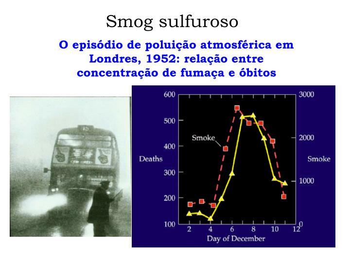 Smog sulfuroso