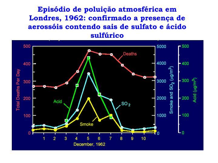 Episódio de poluição atmosférica em Londres, 1962: confirmado a presença de aerossóis contendo sais de sulfato e ácido sulfúrico