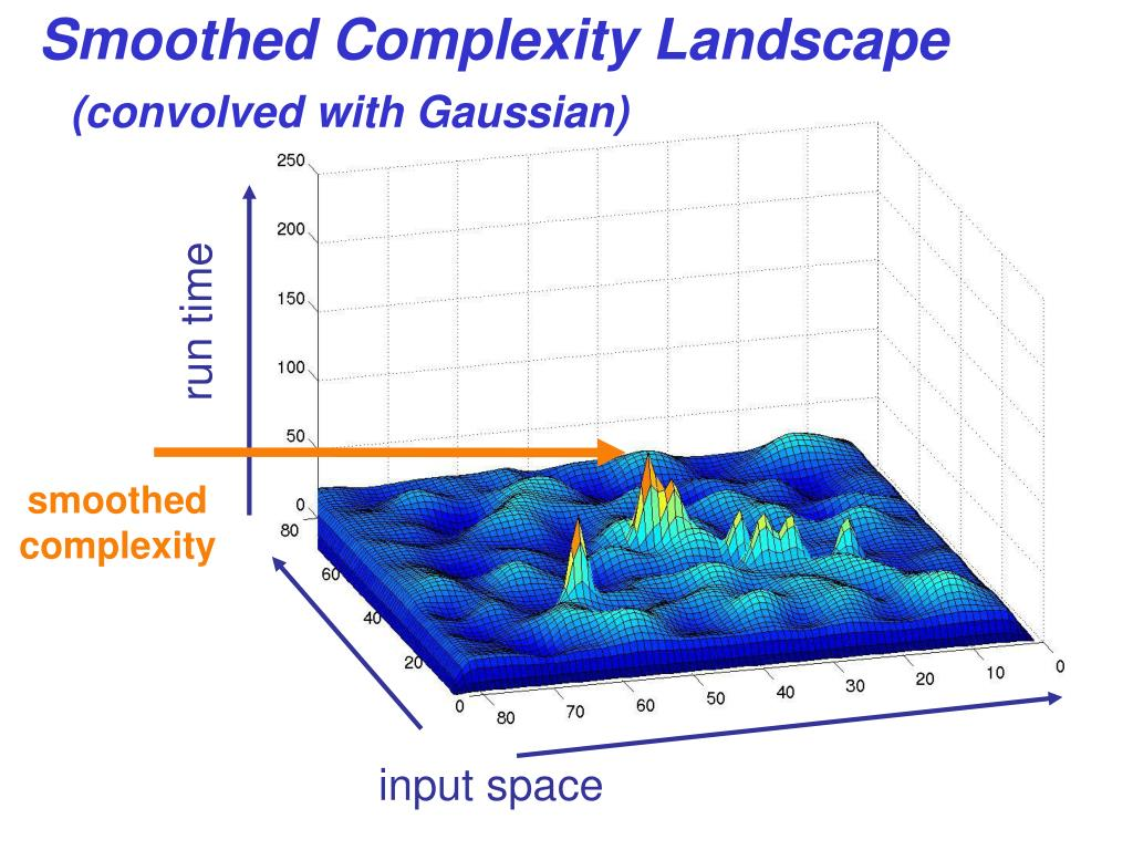 Smoothed Complexity Landscape