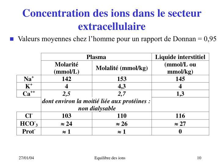 Concentration des ions dans le secteur extracellulaire