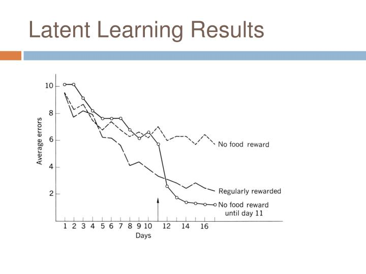 what is latent learning in psychology