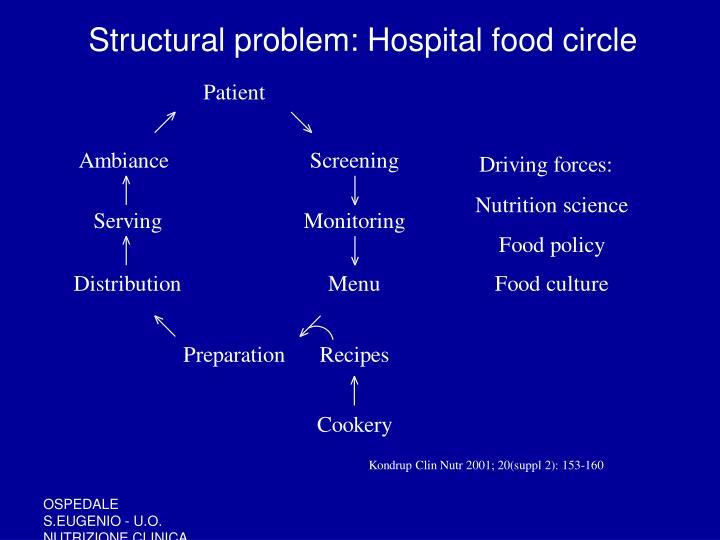 Structural problem: Hospital food circle