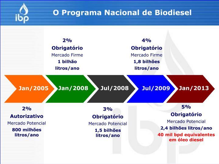O Programa Nacional de Biodiesel