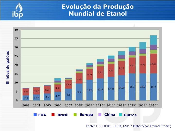 Evolução da Produção Mundial de Etanol