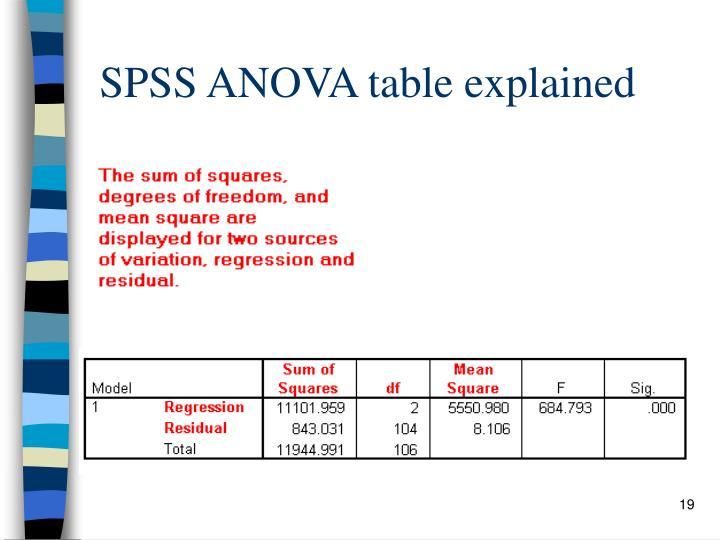 SPSS ANOVA table explained