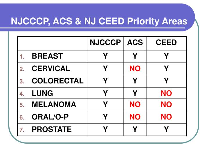 NJCCCP, ACS & NJ CEED Priority Areas
