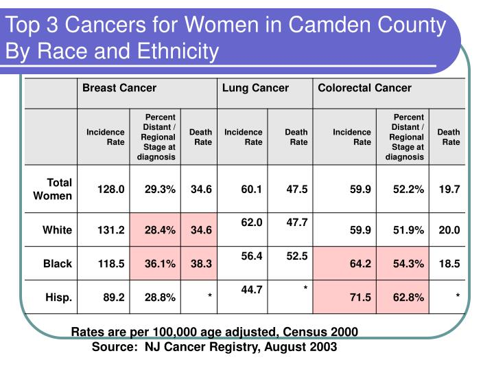 Top 3 Cancers for Women in Camden County