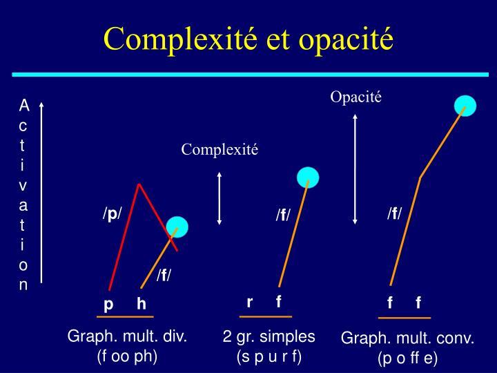 Complexité et opacité