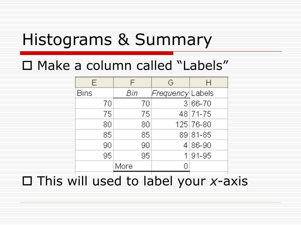 Histograms & Summary
