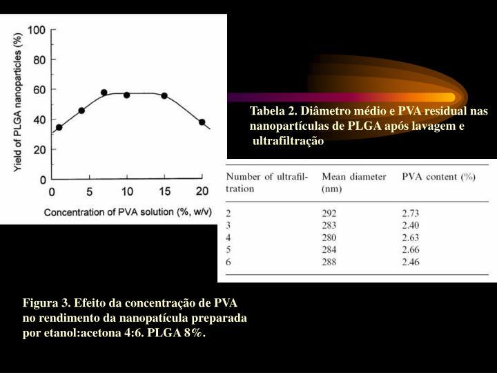Tabela 2. Diâmetro médio e PVA residual nas