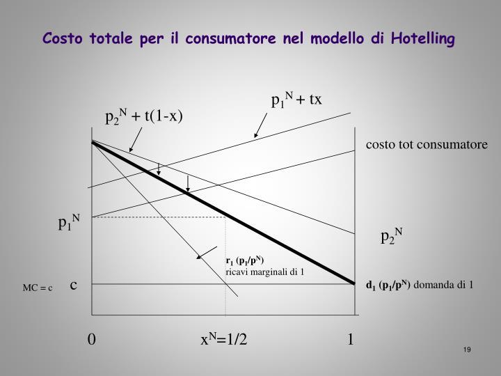 Costo totale per il consumatore nel modello di Hotelling
