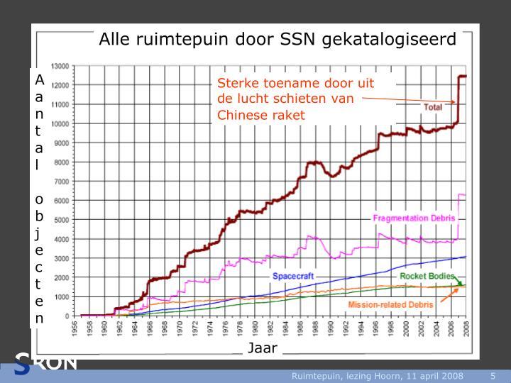 Alle ruimtepuin door SSN gekatalogiseerd