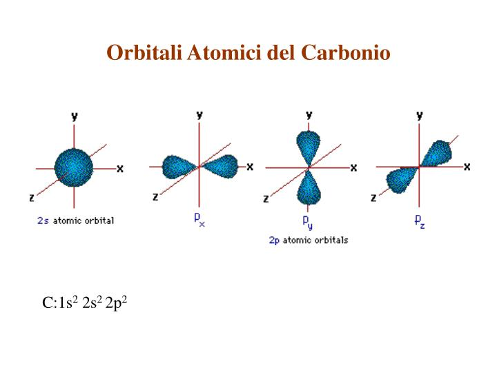 Orbitali Atomici del Carbonio